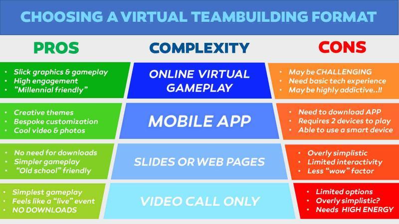 Virtual Team building Infographic